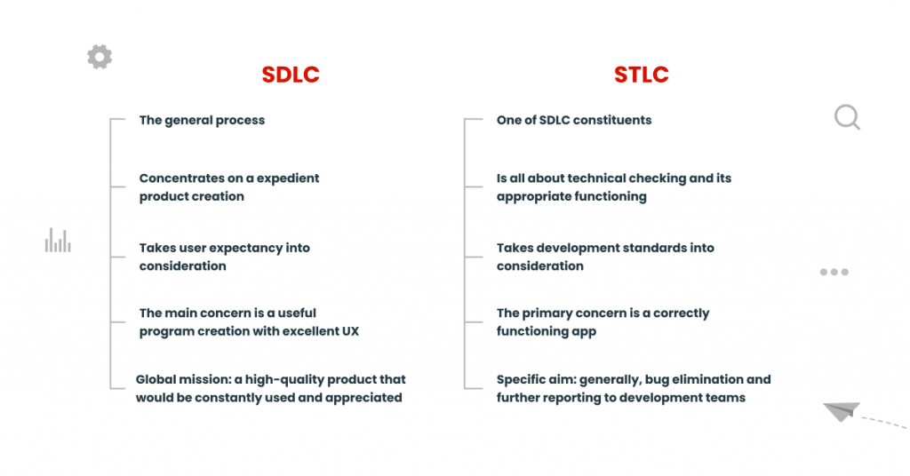 Differences between SDLC and STLC models