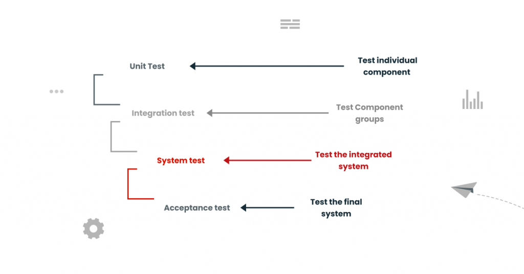 Levels Of Testing In Software Engineering