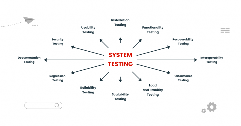 System Testing: meeting all possible requirements