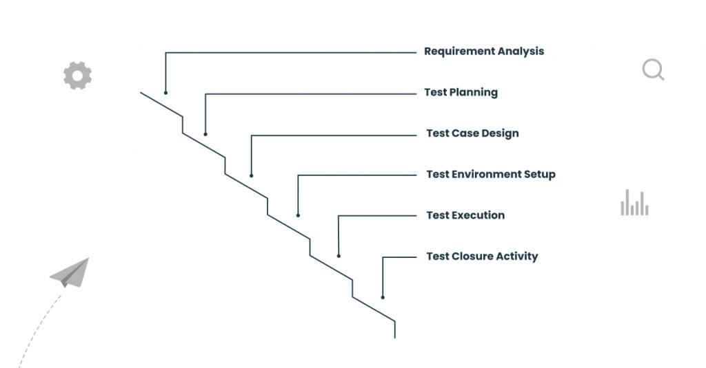 STLC in a Waterfall Model