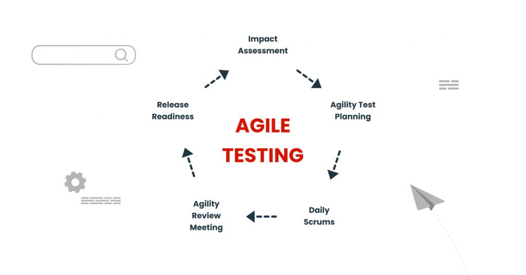 STLC in Agile