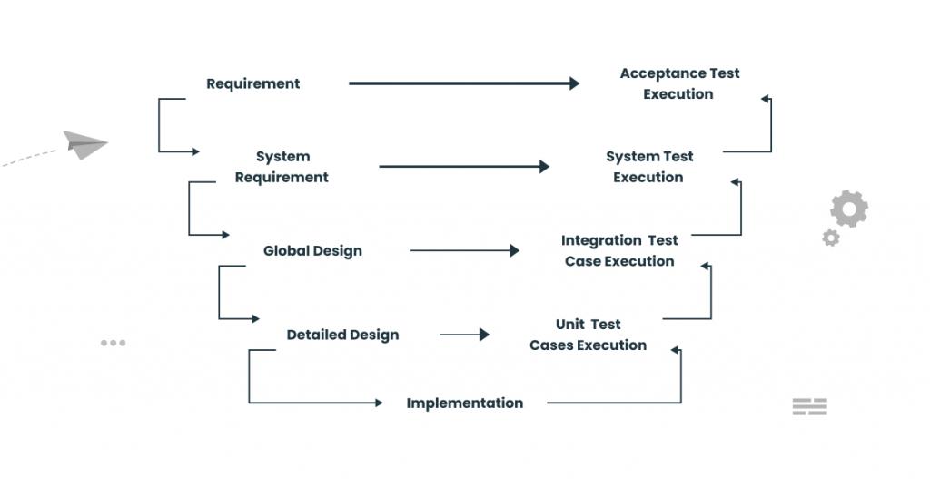 STLC in a V-Model
