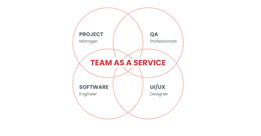 Team as a Service model and what it means