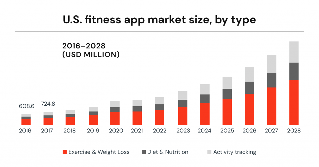 How to Create a Fitness App in 11 Steps